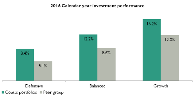 2016 Calendar year investment performance