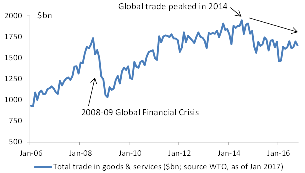 Global trade peaked in 2014