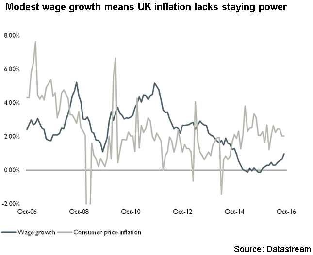 Modest wage growth means UK inflation lacks staying power