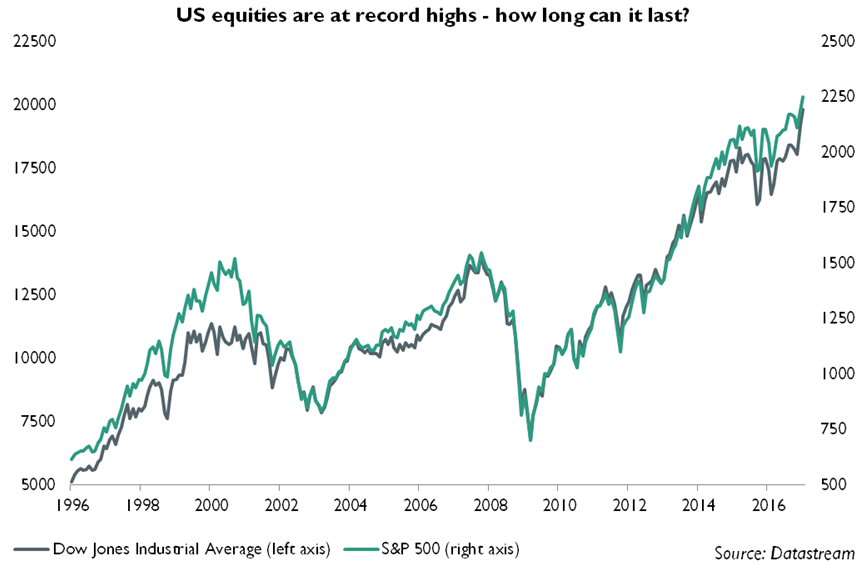 US equities are at record highs