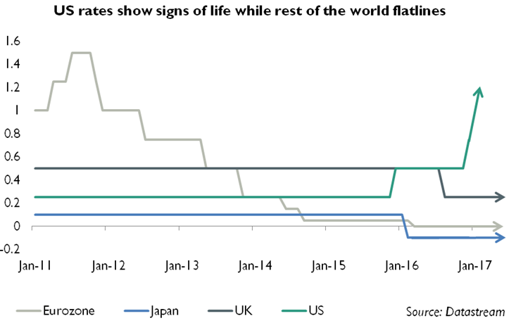 US rates show signs of life while rest of the world flatlines