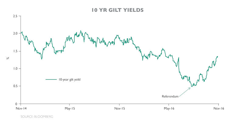 10 year gilt yields