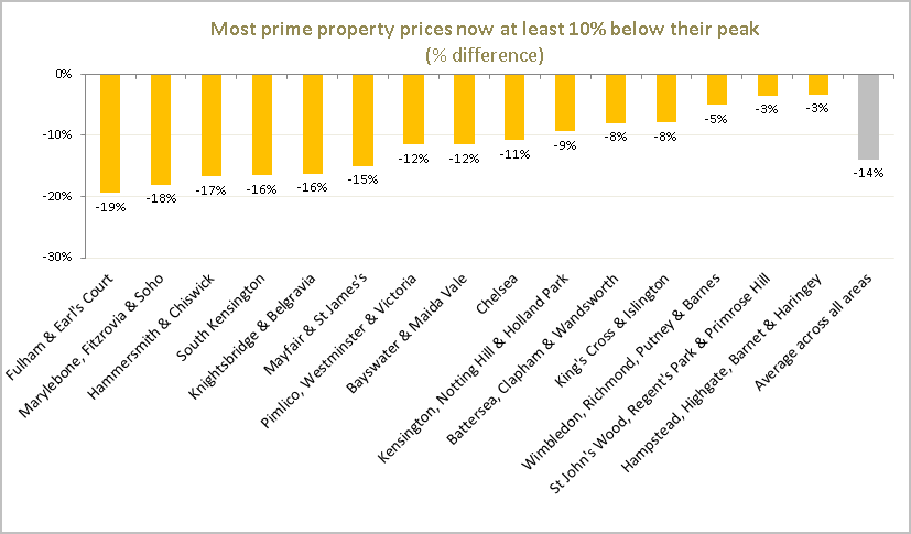 Coutts London Prime Property Index Q2 2018